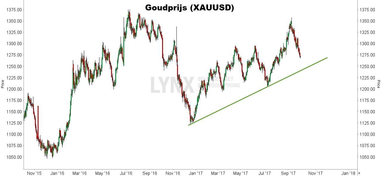 Beleggen in goud - Grafiek van de goudprijs - AXUUSD
