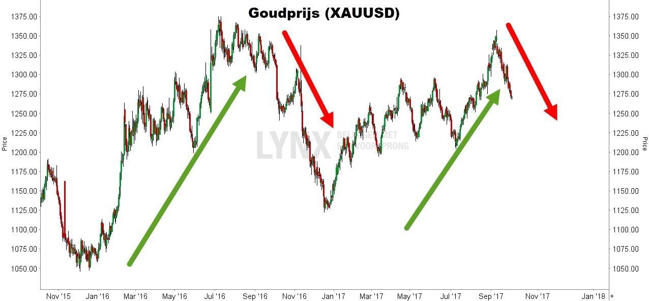 Grafiek van de goudprijs - beleggen in goud - AXUUSD