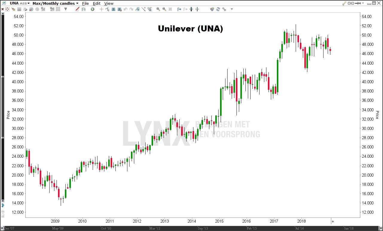 Dividendaandeleen Unilever (UNA)