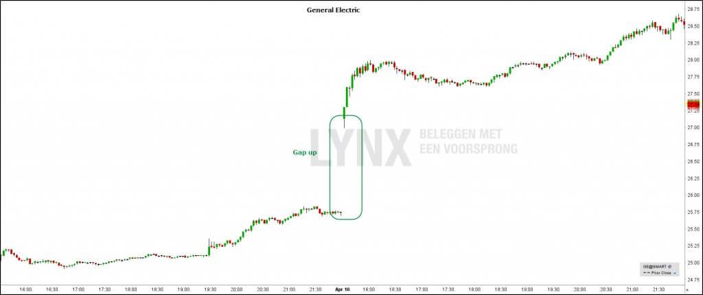 Intraday-gap-trading-bij-daytrading-General-Electric1