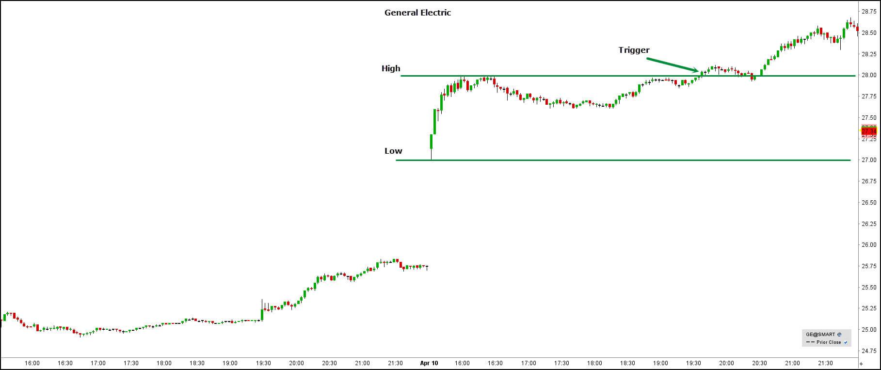 Intraday-gap-trading-bij-daytrading-stap-2-General-Electric