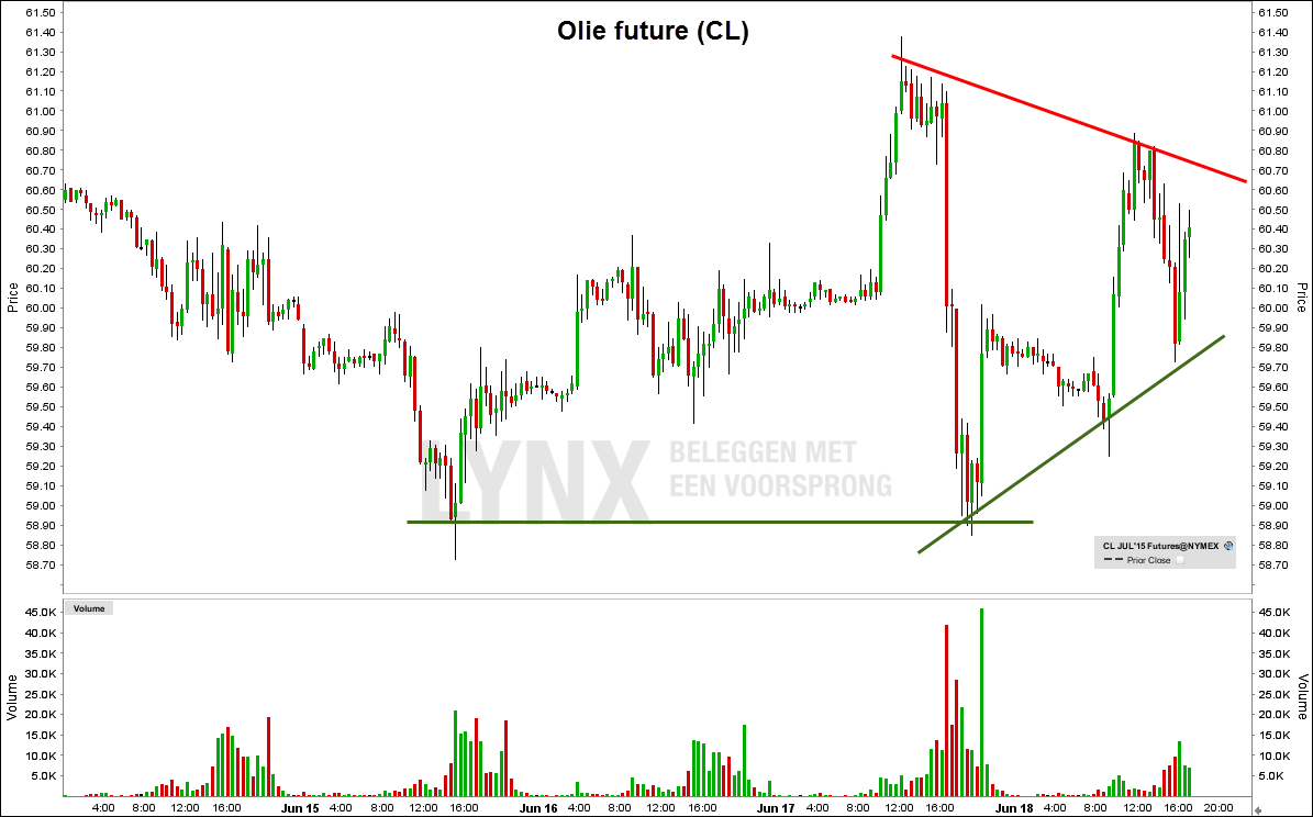 Olie future (CL)  Olie futures