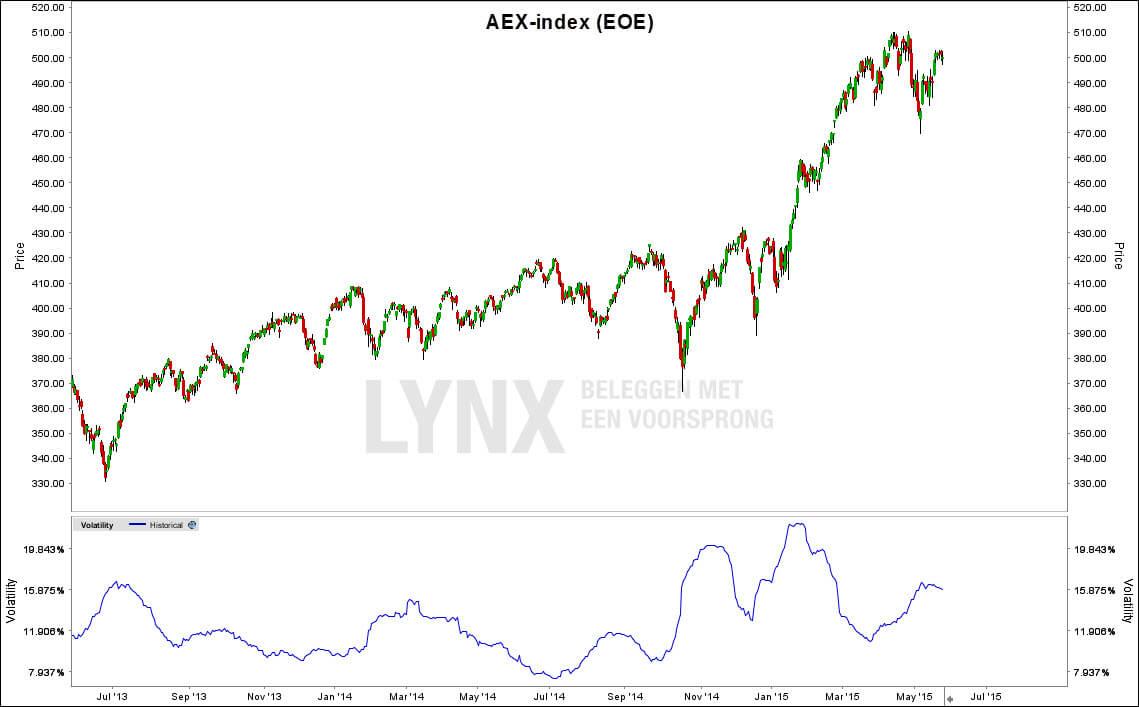 Volatiliteit_AEX_HV - De historische en implied volatiliteit