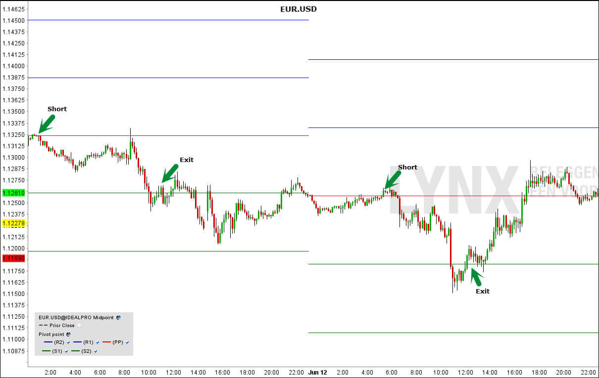 Pivot points uitleg in de EUR.USD grafiek