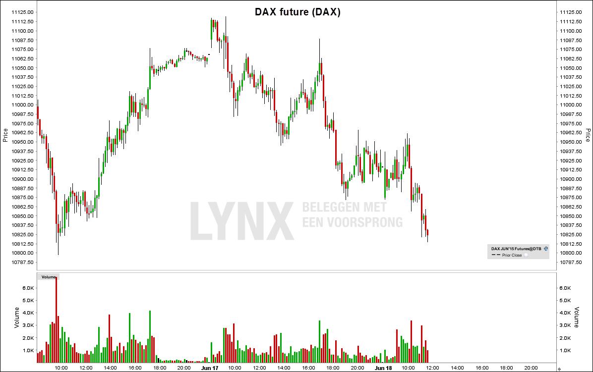DAX future is ongeveer 1-8 van Euro Stoxx 50 future