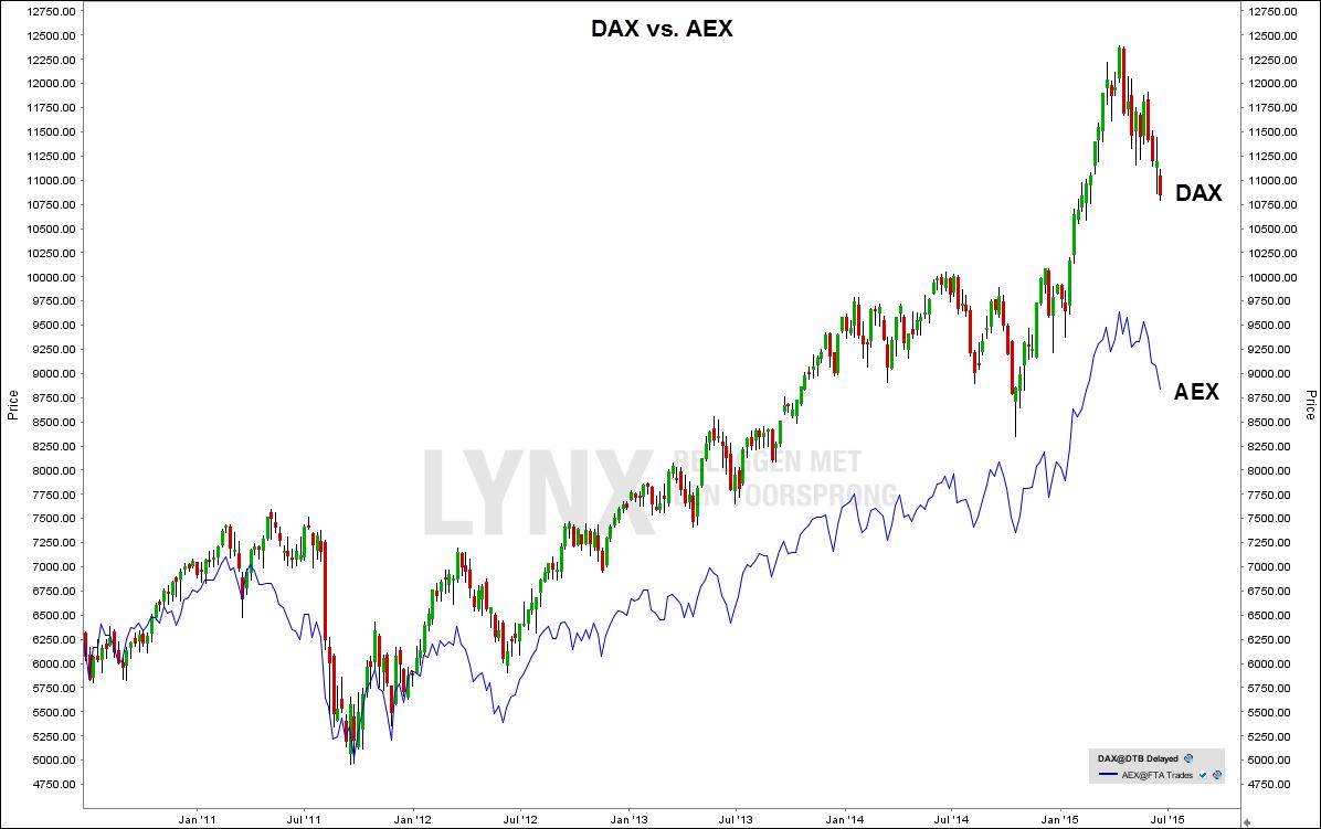 verschil DAX en andere Europese indices zoals de AEX