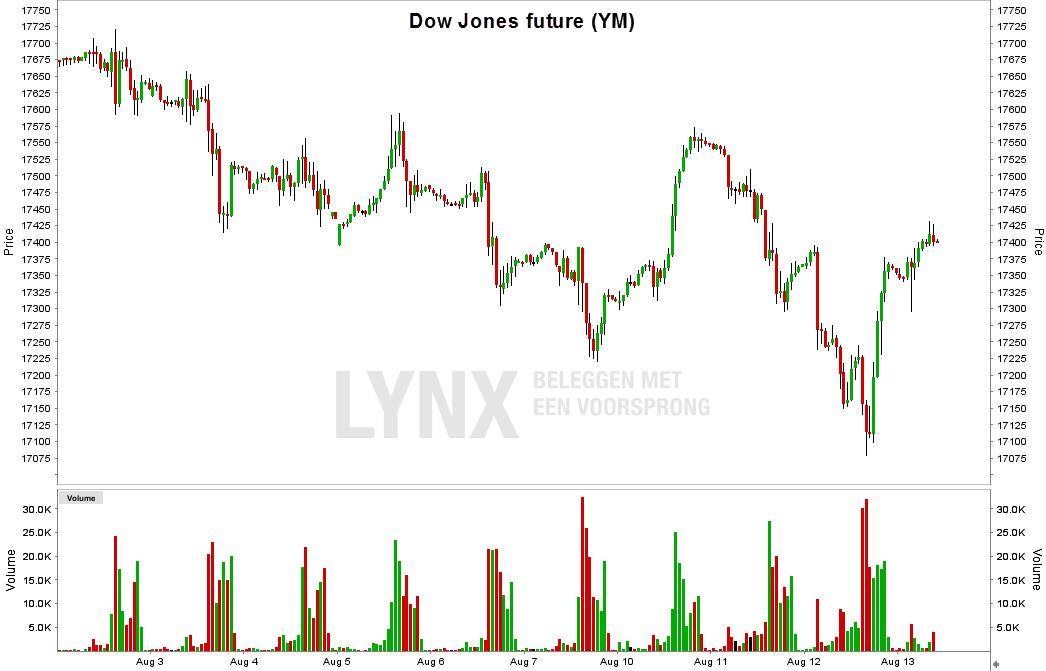Grafiek futures Dow Jones futures