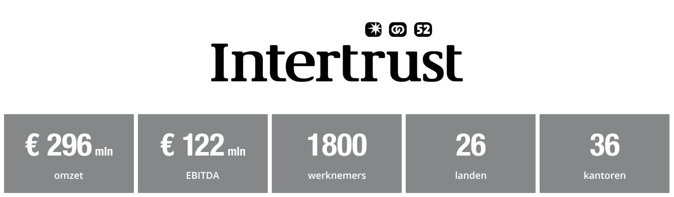 Intertrust cijfers - beursgang