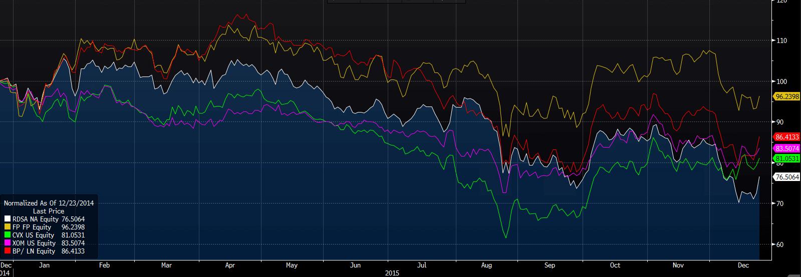 Aandeel Shell in vergelijking met haar concurrenten