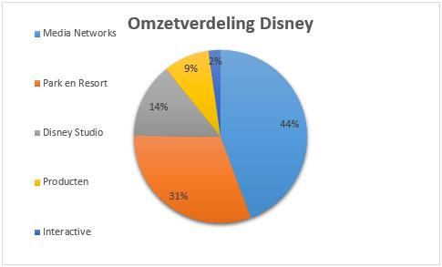 Omzetverdeling aandeel Walt Disney