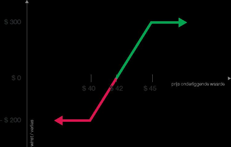 De vertical call spread - optiestrategie