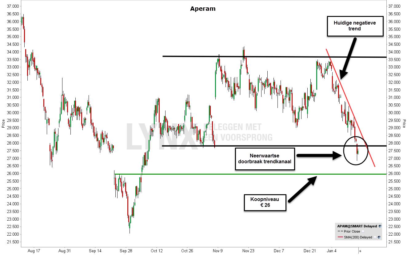 Technische analyse van aandeel Aperam