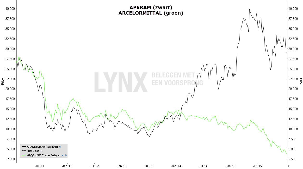 het verschil tussen aandeel Aperam en aandeel ArcelorMittal