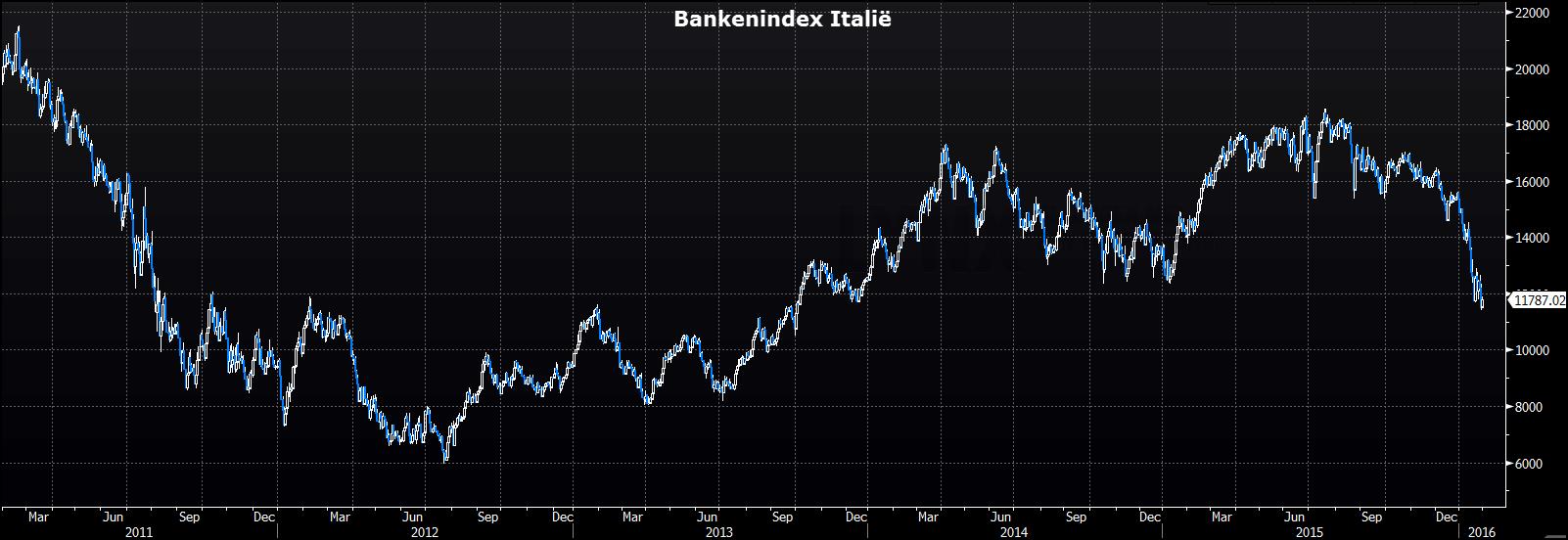 Bankenindex van Italie - aandeel ING kopen