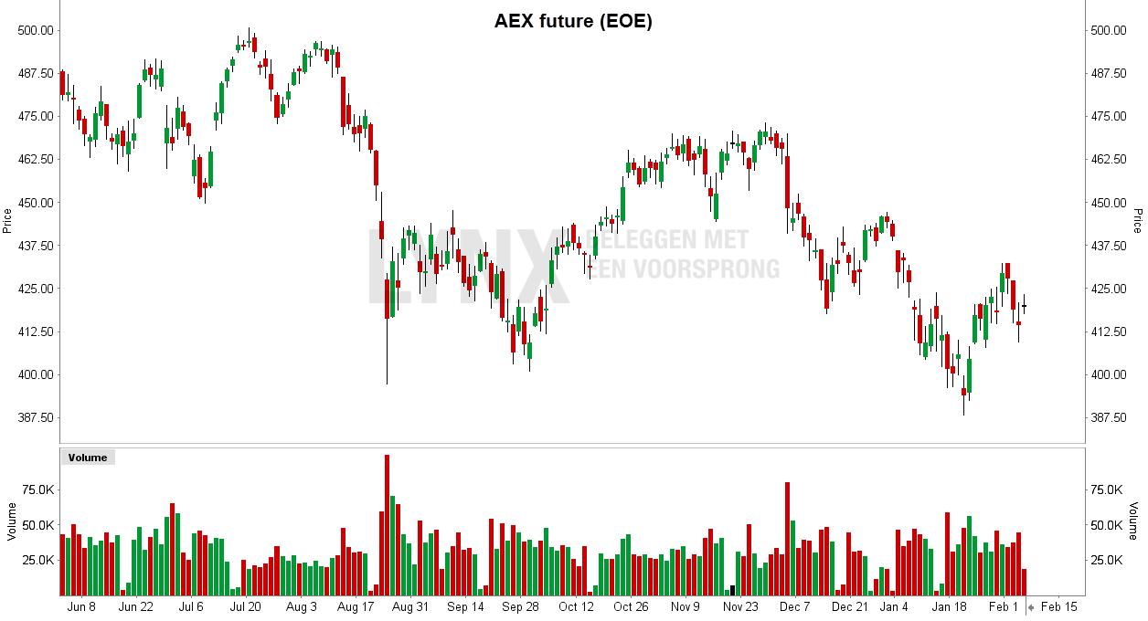 Grafiek van de AEX futures - meest populaire Nederlandse future de AEX futures