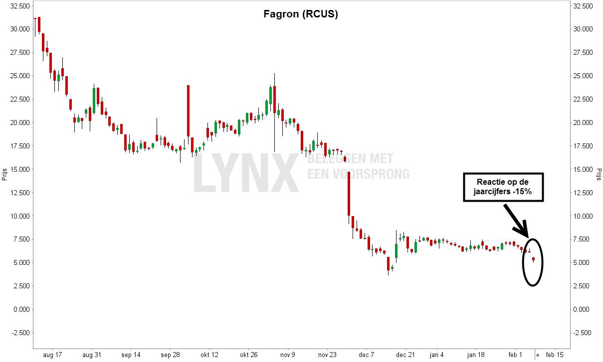 Grafiek van het aandeel Fagron