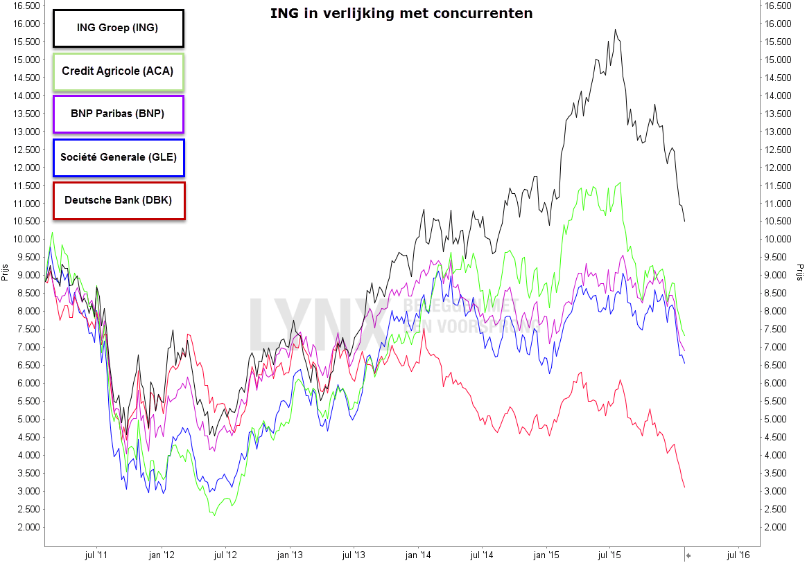 Koers aandeel ING in vergelijking met concurrenten - aandeel ING kopen