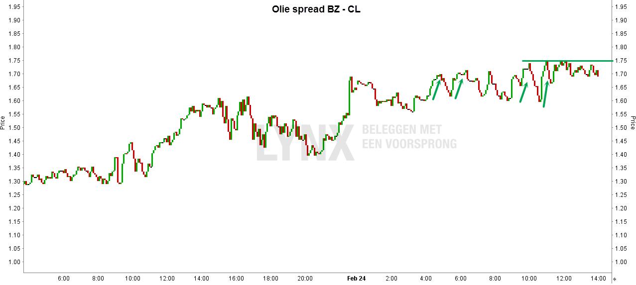 Korte grafiek van olie spread BZ - CL - Beleggen in olie met futures