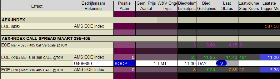 Opties XNL Call spread - optiestrategie - optiecombinaties