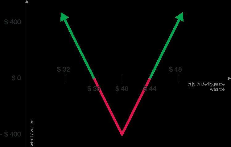 Voorbeeld van de optiestrategie Straddle - Inspelen op beweging met de Straddle