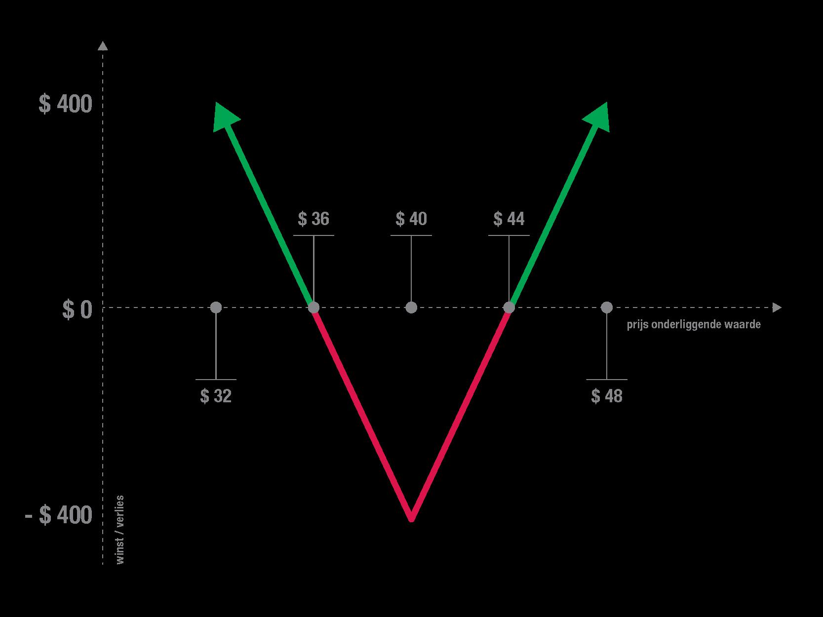 long-straddle-grafiek