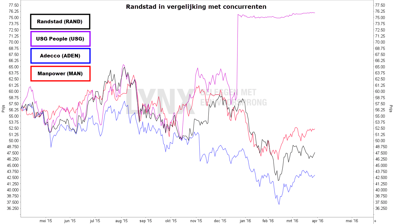 Koers Aandeel Randstad in vergelijking met koersen van concurrenten