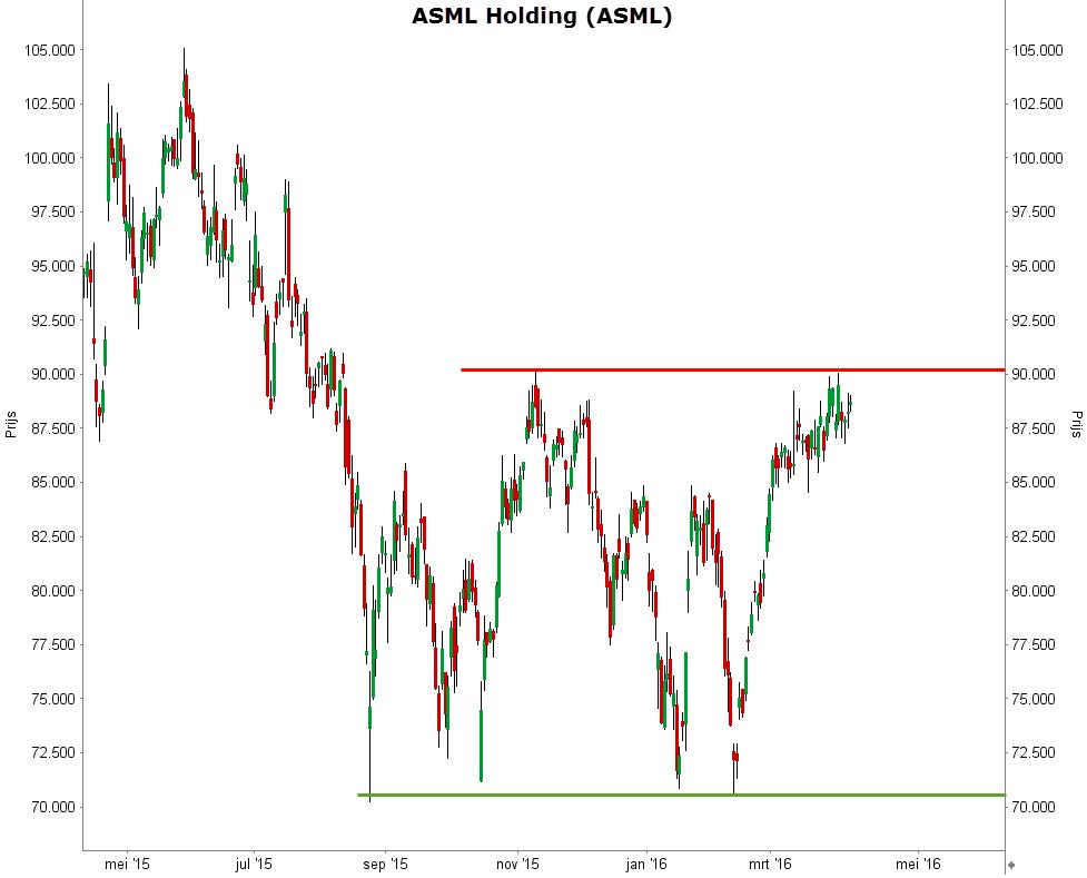 1-jaarsgrafiek van het aandeel ASML - Waarom is het aandeel ASML de beste uit de AEX