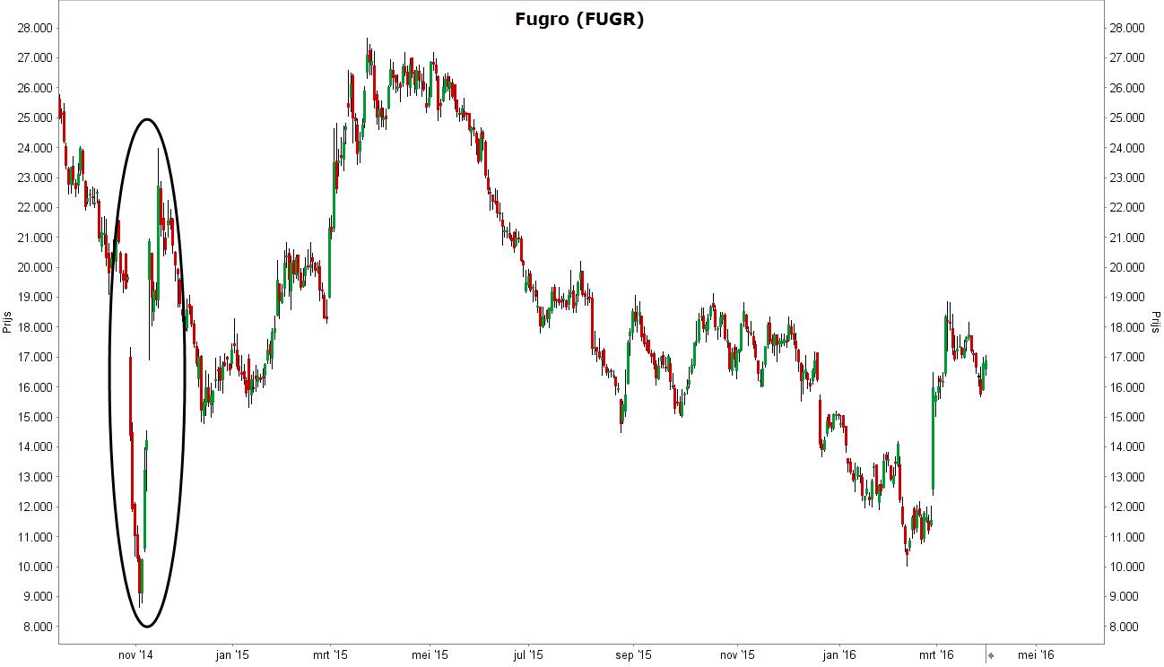 Boskalis nam belang van 25% in het aandeel Fugro