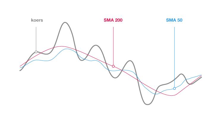 De moving average grafiek zo bepaalt u de richting van de trend