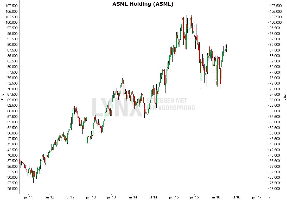 Koers grafiek van het aandeel ASML - Waarom is het aandeel ASML de beste uit de AEX