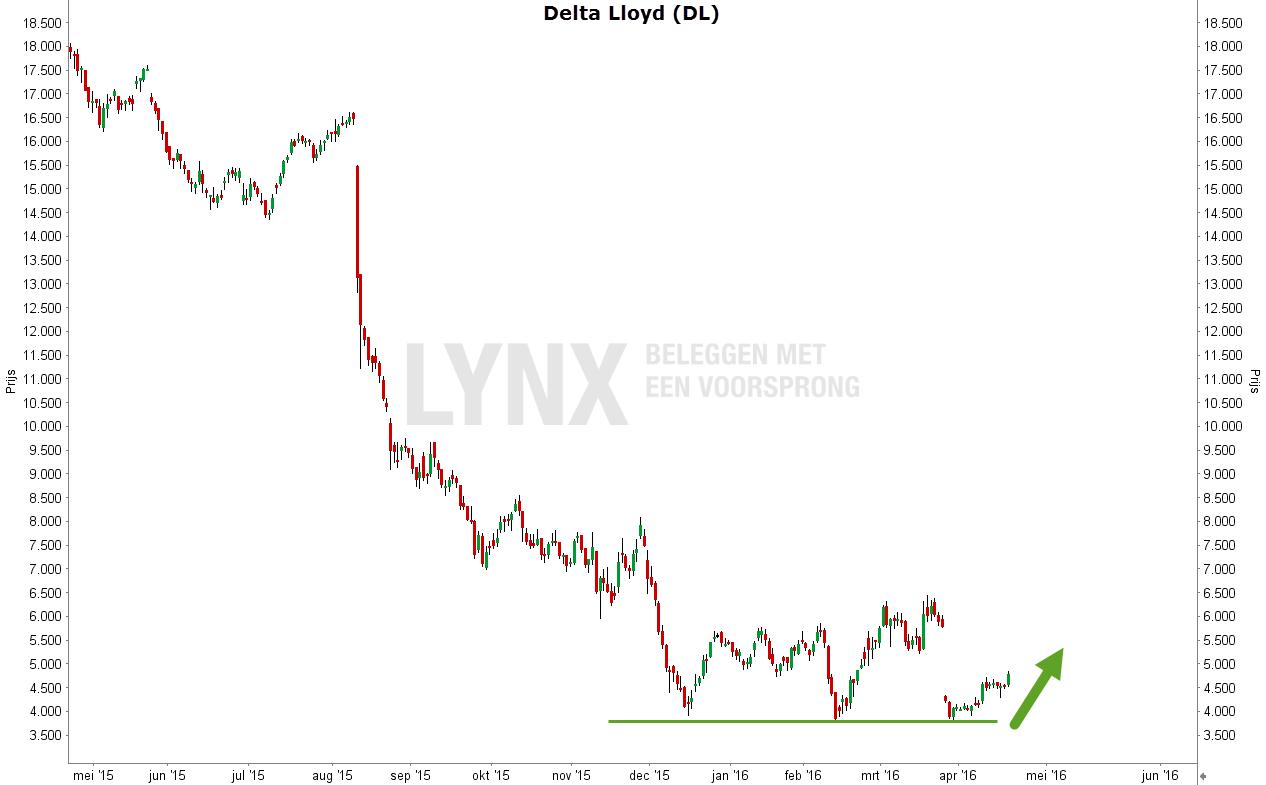 Grafiek van het aandeel Delta Lloyd