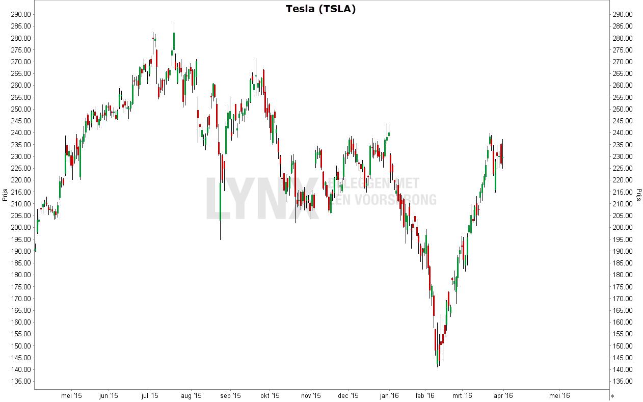 Grafiek van het aandeel Tesla - Aandeel Tesla koerst flink hoger na bekendmaking Model 3