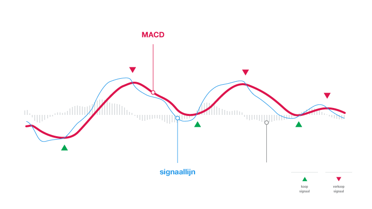 MACD-indicator