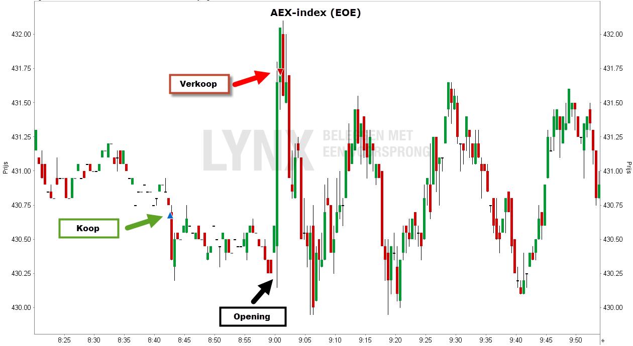 Grafiek van de AEX-index - voorbeurshandel van de AEX future