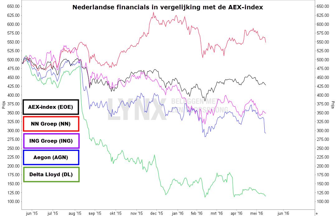 Grafiek van de Nederlandse financials in vergelijking met de AEX-index - Beursgang ASR