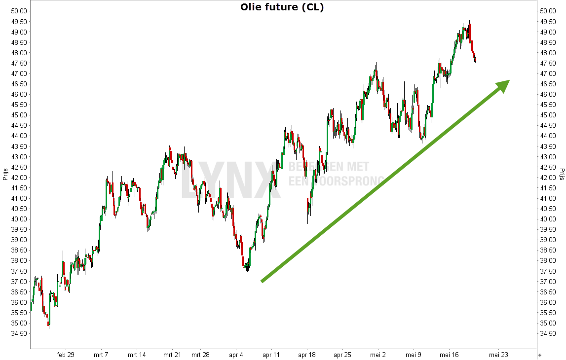 Grafiek van het Olie future - aandeel Fugro een mooie short kandidaat