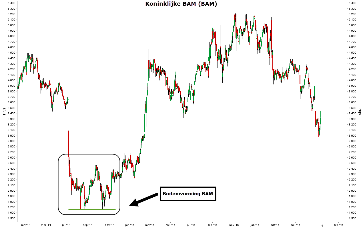 Aandeel Bam (BAM)