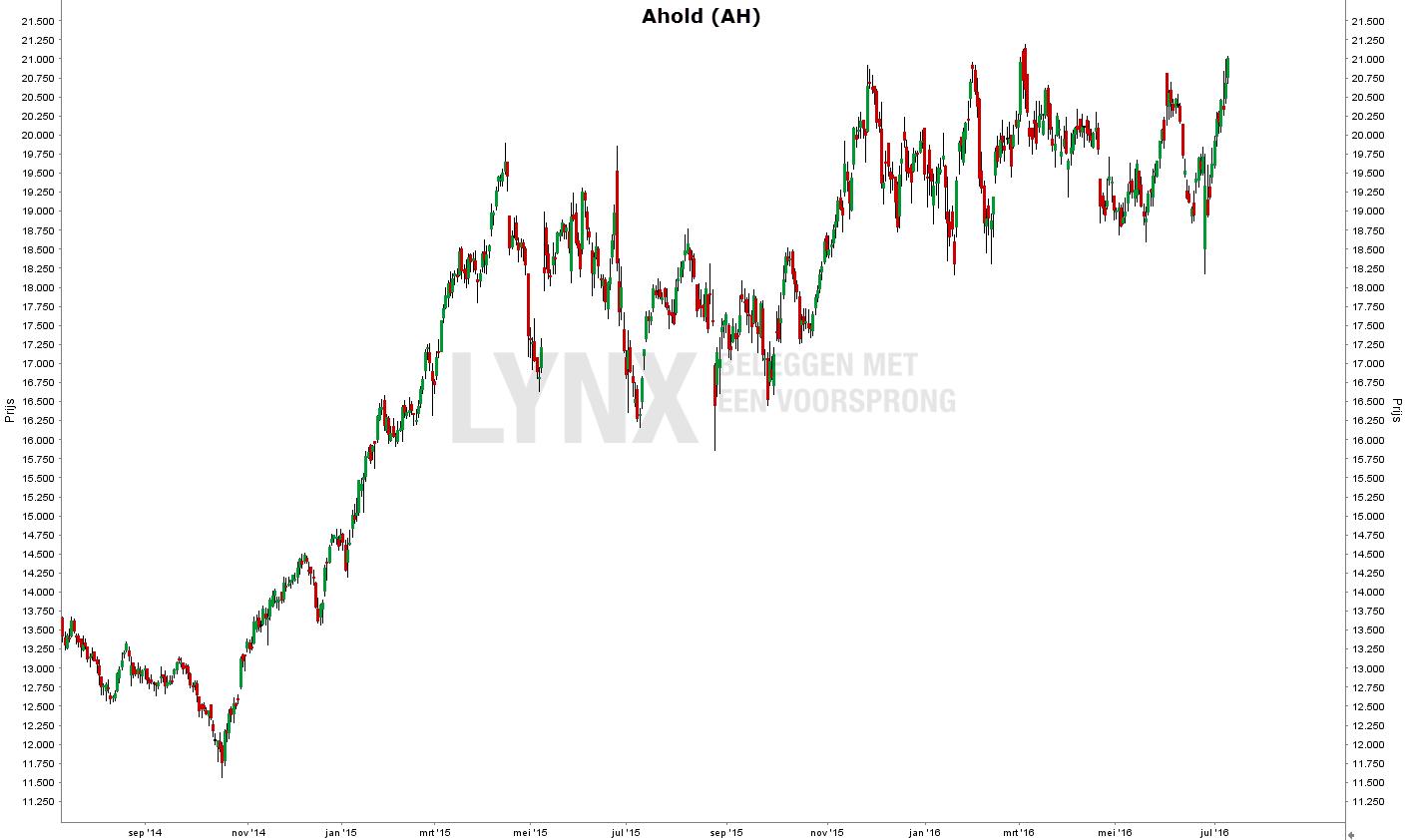 Koers van het aandeel Ahold afgelopen jaren