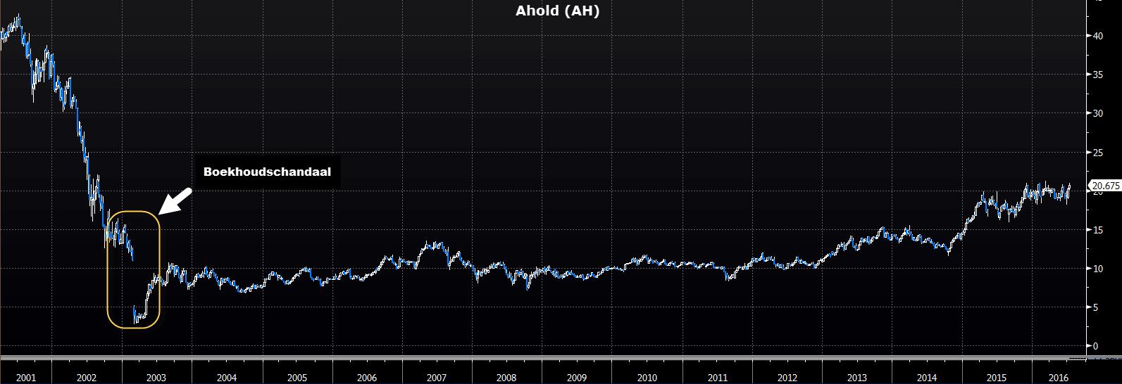Koersverloop na schandaal aandeel Ahold
