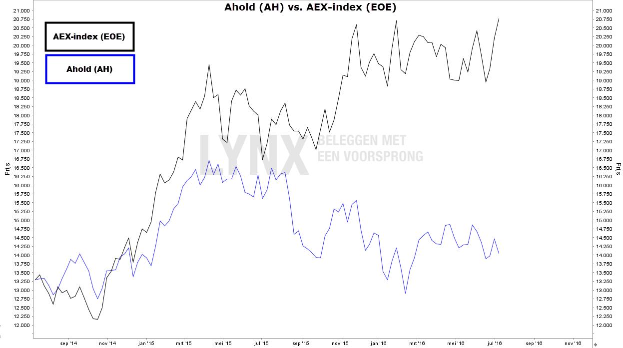 Koers aandeel Ahold ten opzichte van de AEX-index
