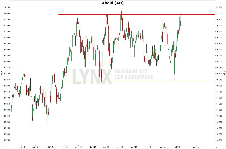 Belangrijke koersniveaus in de grafiek van het aandeel Ahold