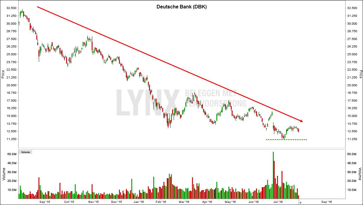 aandeel deutsche bank 1