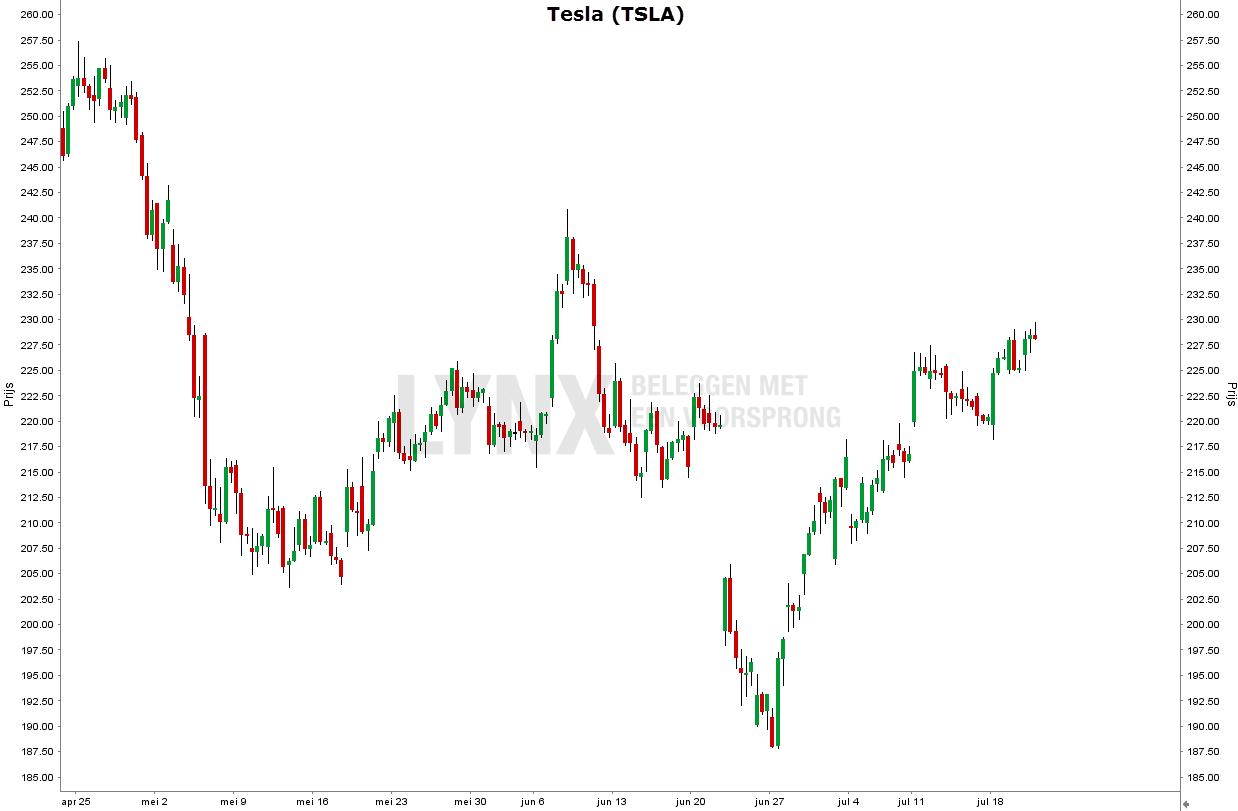 Aandeel Tesla (TSLA)