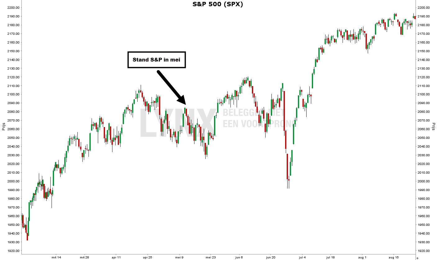 Grafiek van de S&P 500 - George Soros