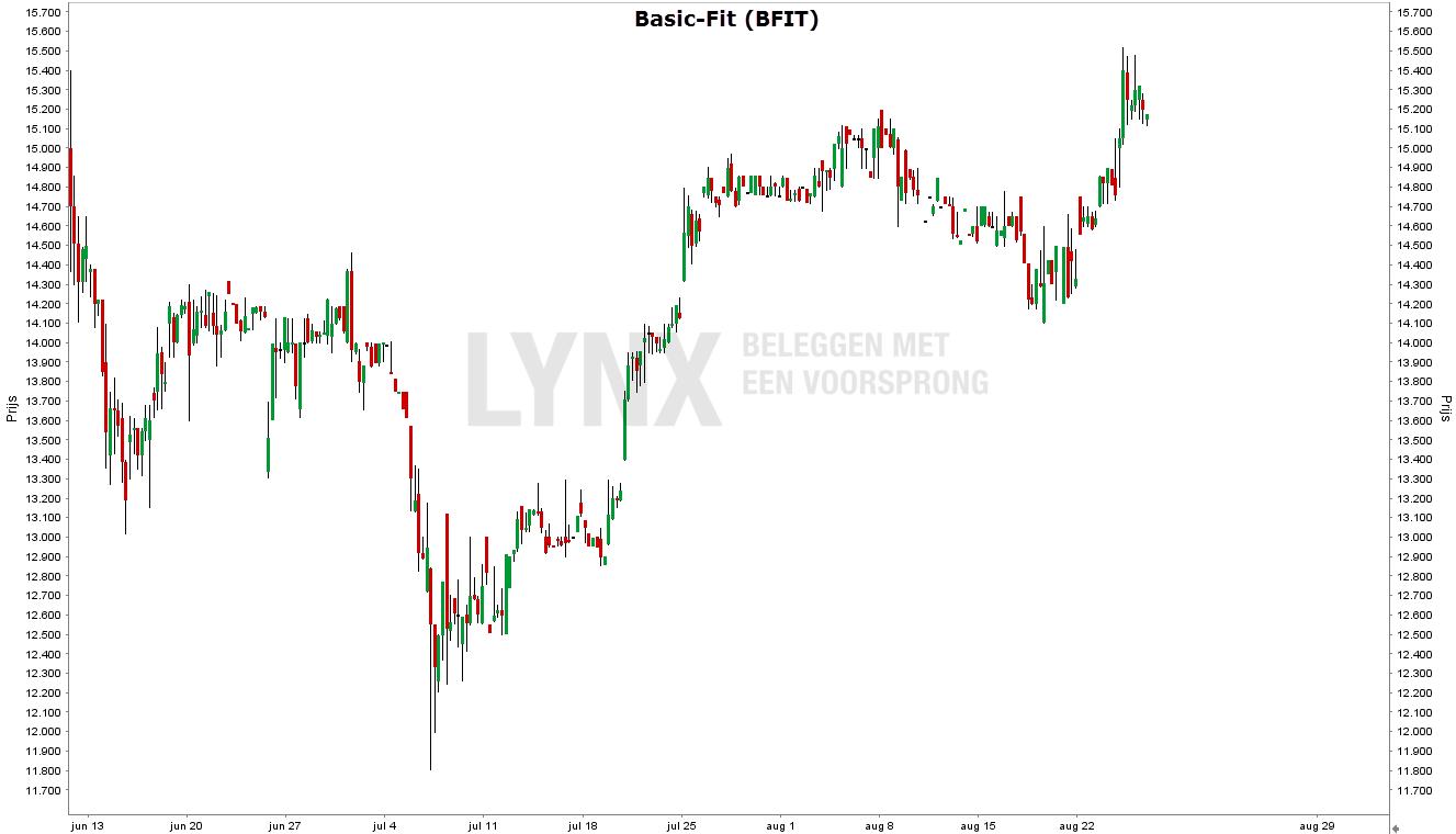 Grafiek van het aandeel Basic-Fit - Nederlandse beursgangen