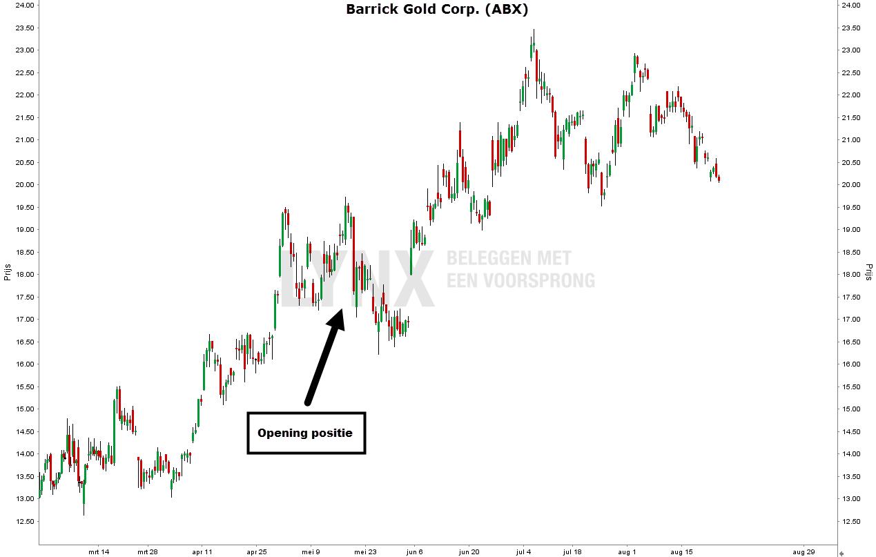 Grafiek van het goudmijnaandeel Barrick Gold Corp - George Soros