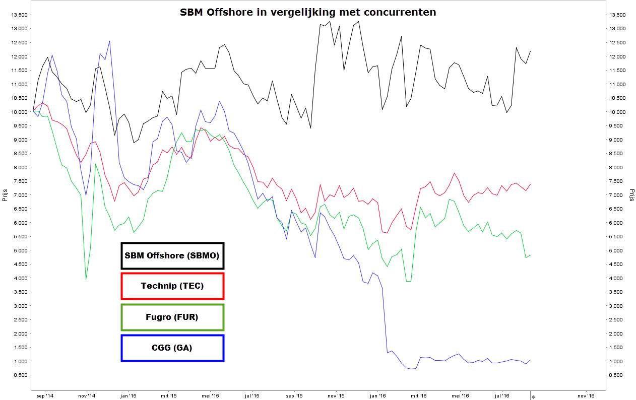 aandeel sbm offshore 3