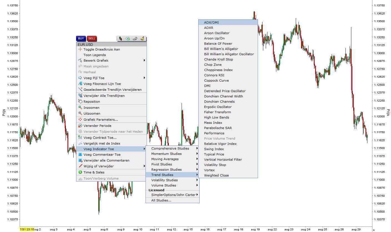 ADX indicator LYNX Handelsplatform 2