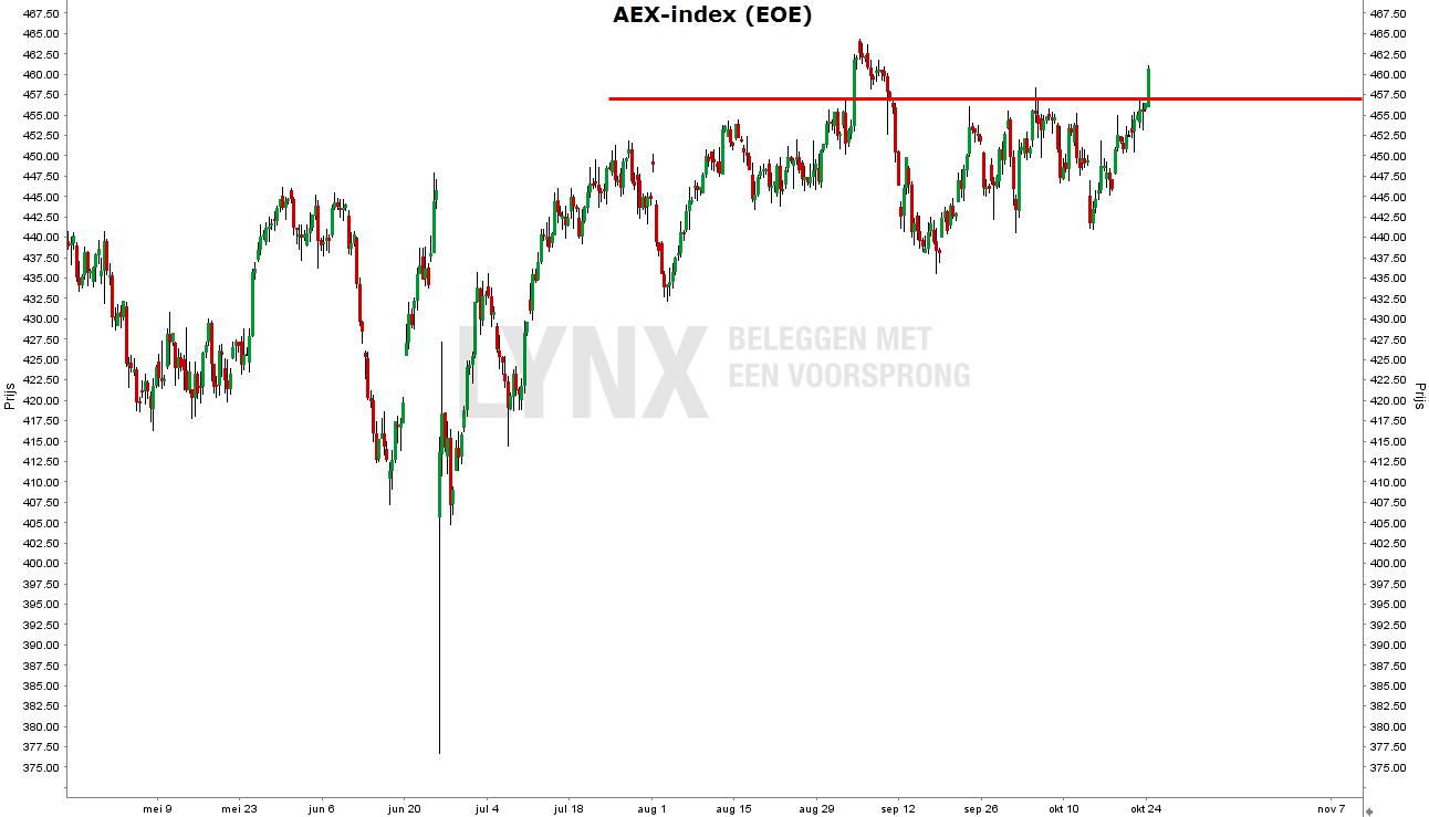 aandeel-philips-aex-index-1
