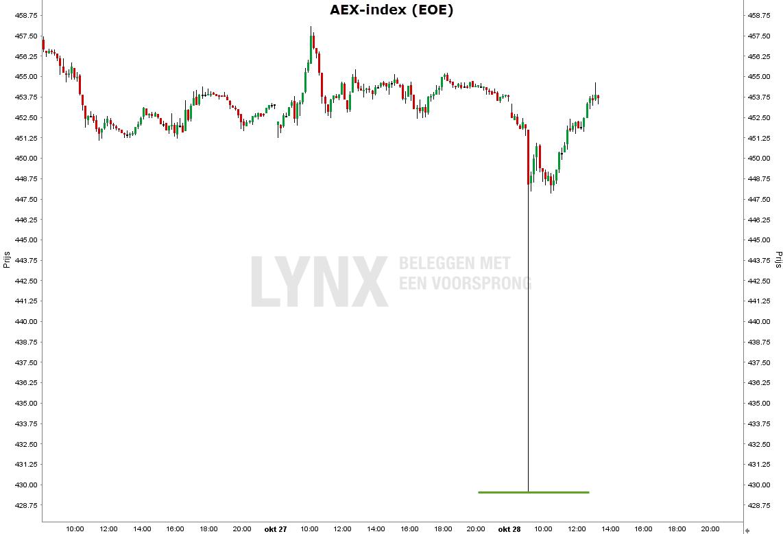 aandeel-gemalto-aex-index-3